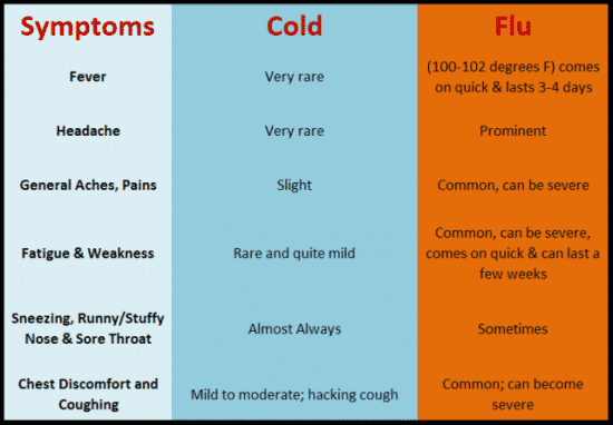difference between cold and flu - symptoms