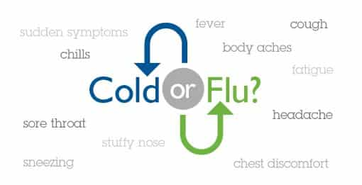 Difference Between Cold And Flu – Symptoms and Treatments
